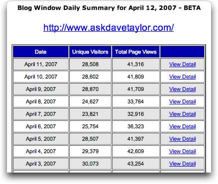 AffiliateBrand: BlogWindow: Traffic Stats via email