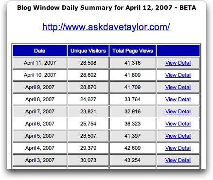 AffiliateBrand: BlogWindow: Traffic Stats via email