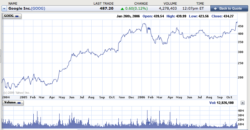 Google (NASDAQ: GOOG) Stock Chart, Two Years Out