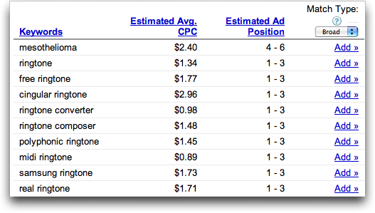 Google AdWords Keyword Cost Data