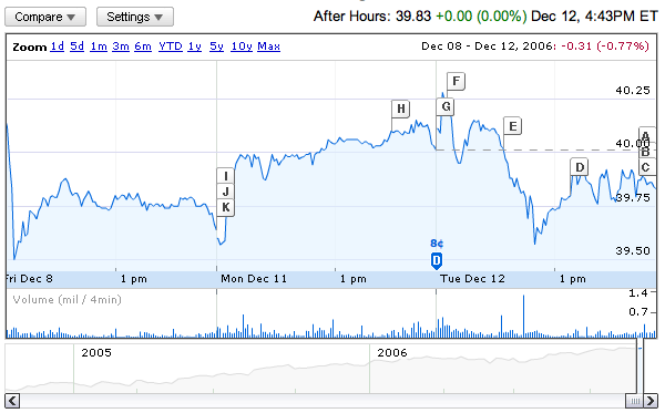 Google Finance: HP's stock information chart
