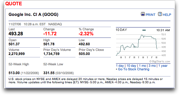 Nasdaq: GOOG: financial results