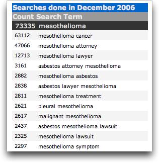 Yahoo overture keyword: mesothelioma