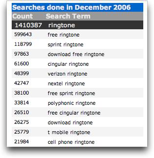 Yahoo overture keyword: ringtone