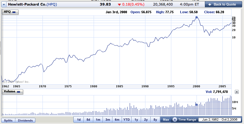 Yahoo Finance: HP's stock information chart for the last 40 years