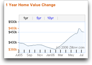 Zillow Real Estate Value Graph