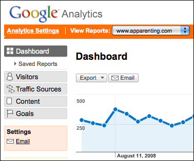 google analytics dashboard (website stats)