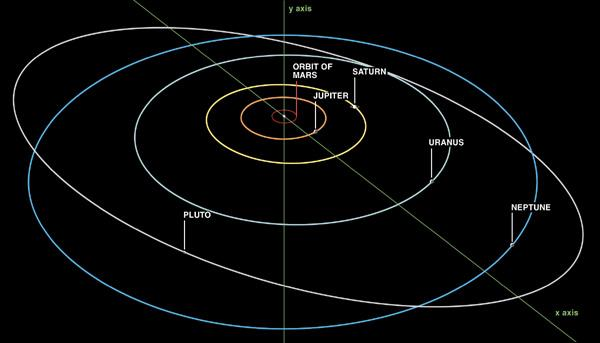Is Pluto still a planet? - Ask Dave Taylor