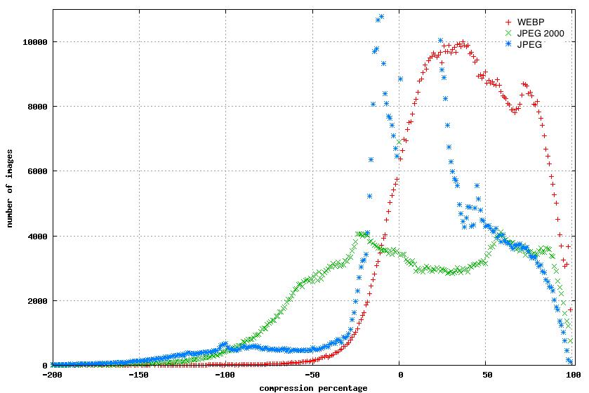 webp compression results