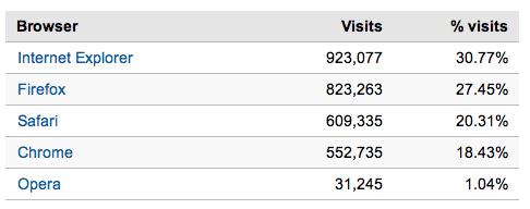 google analytics visitor data 2