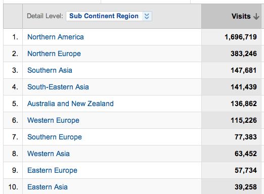 google analytics visitor data 6