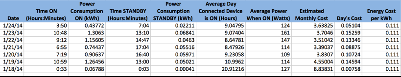 table of energy usage data from belkin wemo insight switch