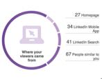 linkedin profile ranking traffic