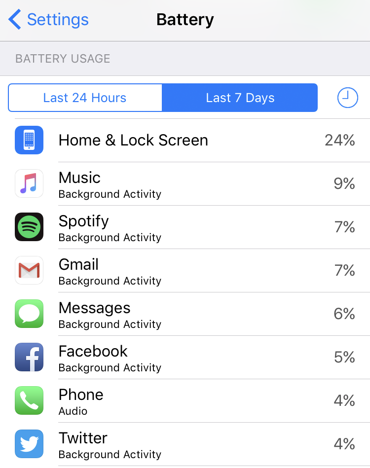 battery usage by app, apple iphone 6 7 ios