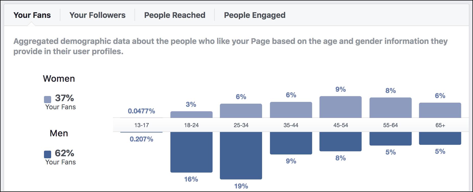 facebook business page demographics age, gender