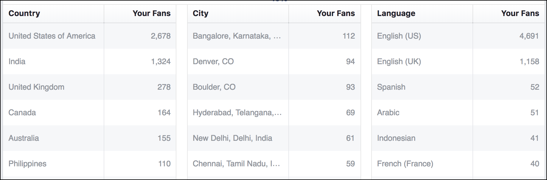 facebook business page fans by location