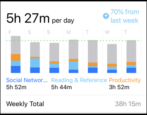 ios12 iphone ipad screen time - usage notifications pick ups