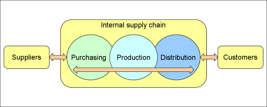 simple customer supply chain