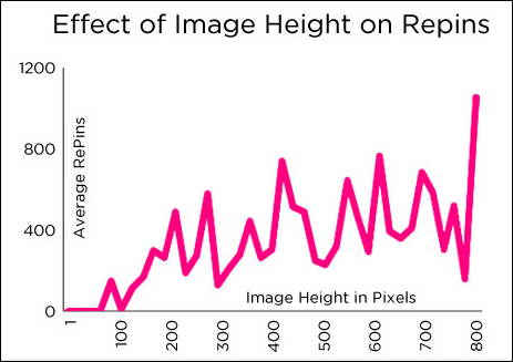 data showing pinterest pins clicked on more if they're taller