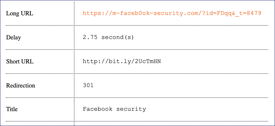 expanded bitly url phishing scam