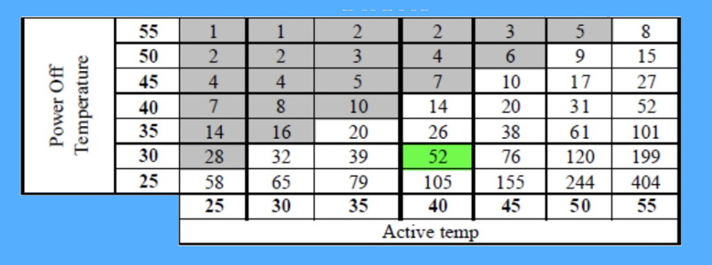 table showing ssd data retention vs temperature