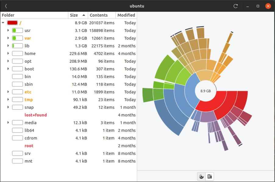 ubuntu linux disk space analyzer - scatter graph