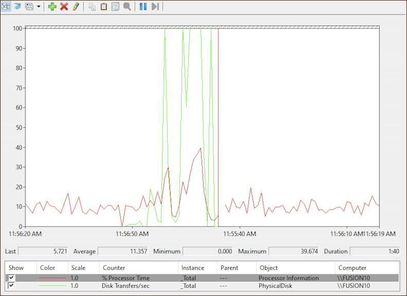 windows 10 performance monitor - CPU and RAM usage memory