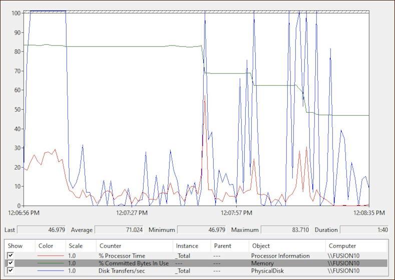 windows 10 performance monitor - cpu memory ram disk